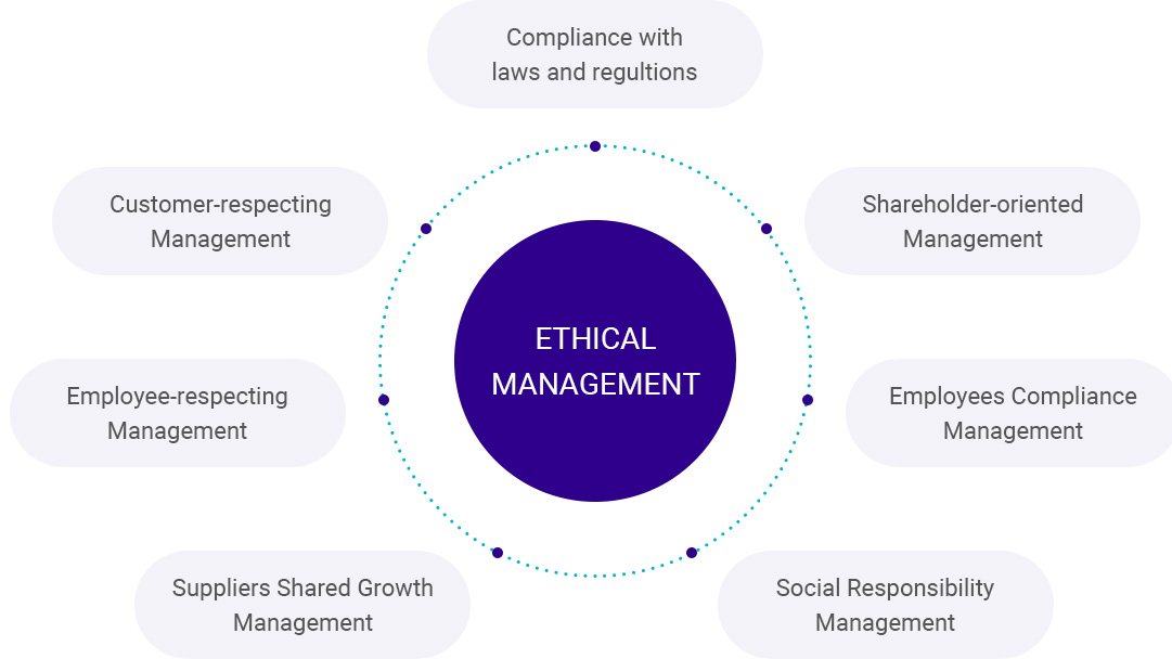 Ethics management, compliance with regulations and regulations, shareholder-oriented management, management of employees' compliance, management of social responsibility, win-win management of business partners, management of respect for executives and clients
